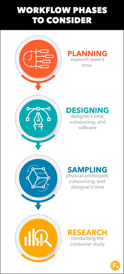 Digital-Packaging-Creation-Considerations